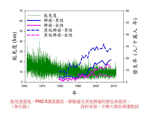 根據研究,PM2.5指數與諸多疾病正相關。(圖/蔡智豪提供)