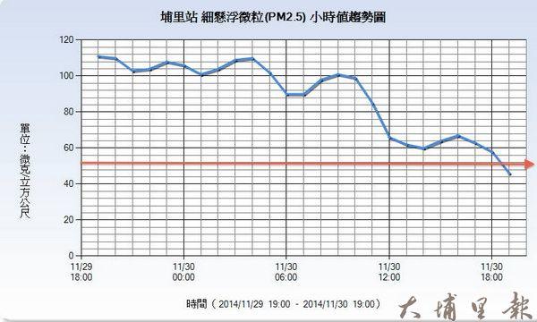 埔里PM2.5變化趨勢圖。