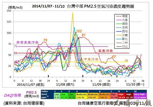 臺灣中部地區空污情形嚴峻
