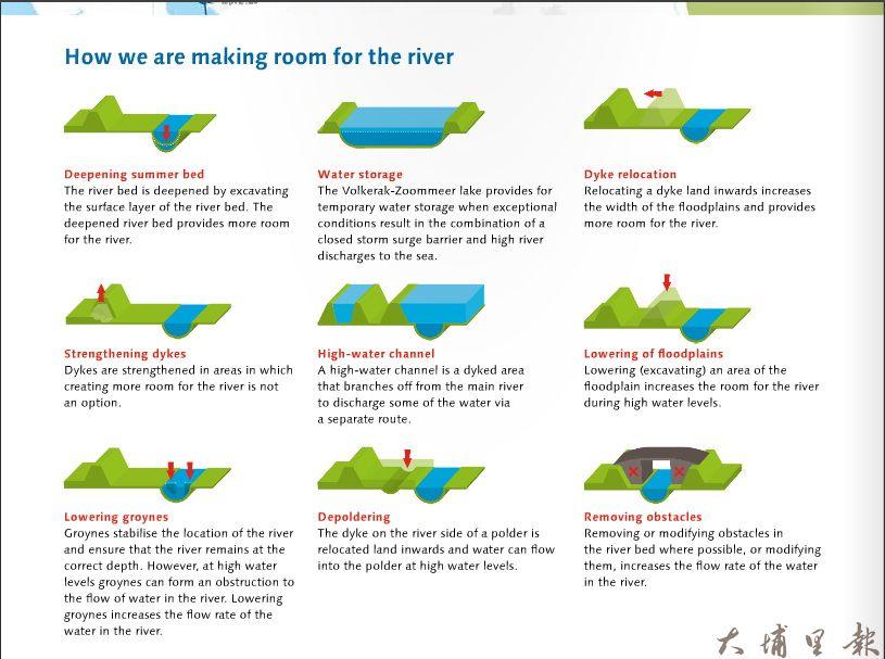 國外九個主要的「還地於河」工程規劃設計手法。(圖片來源:Factsheet Room for the River)