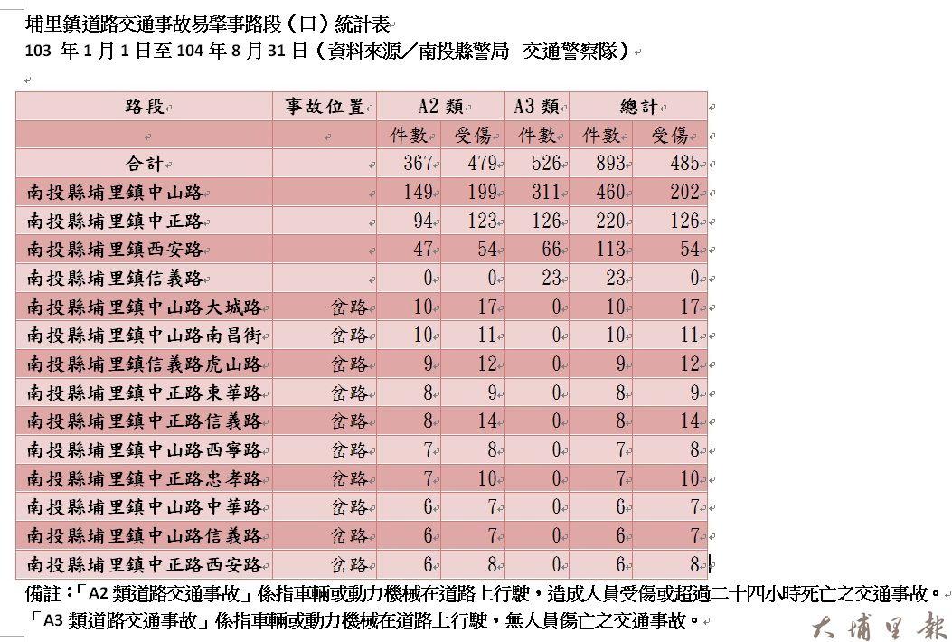 埔里鎮十大車禍易肇事路口一覽表。(圖/南投縣警局交通隊提供)