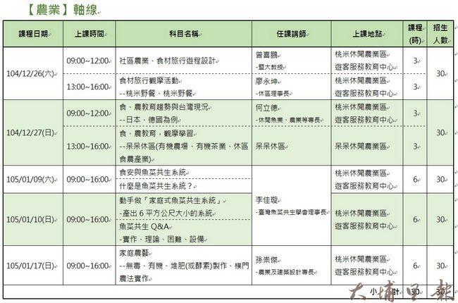 埔里學習型城市計畫農業軸線課程表。