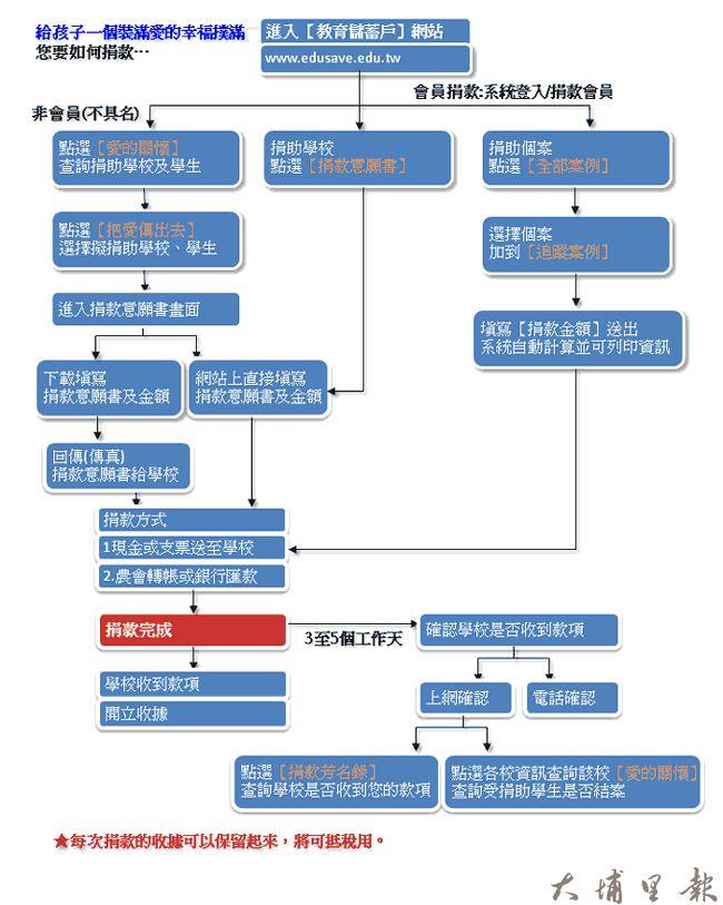 教育儲蓄戶捐款流程圖。(擷取自教育部網站)