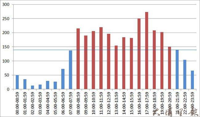 埔里車禍分析資料,紅色為熱門時段件數,藍色非熱門時段。(楊馥瑜 提供