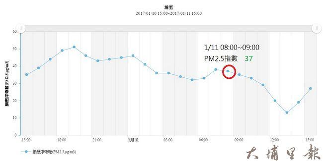 1月10日15:00至1月11日15:00細懸浮微粒(PM2.5μg/m3)指數(資料來源 空氣品質監測網)