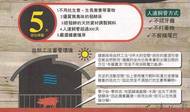 巴萊豬的簡介,強調用人道飼養方式,鋪床採用木屑與益生菌,分解排泄物。(圖/綠生農場提供)