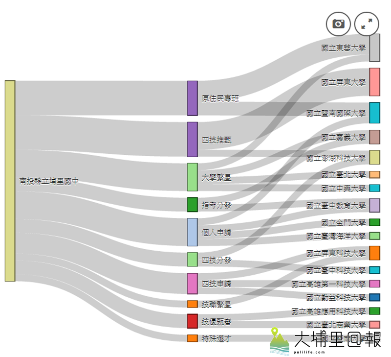 暨大附中根據大數據,分析埔里國中經過暨大附中多元升學管道,錄取國立大學的情形。(圖/暨大附中提供)