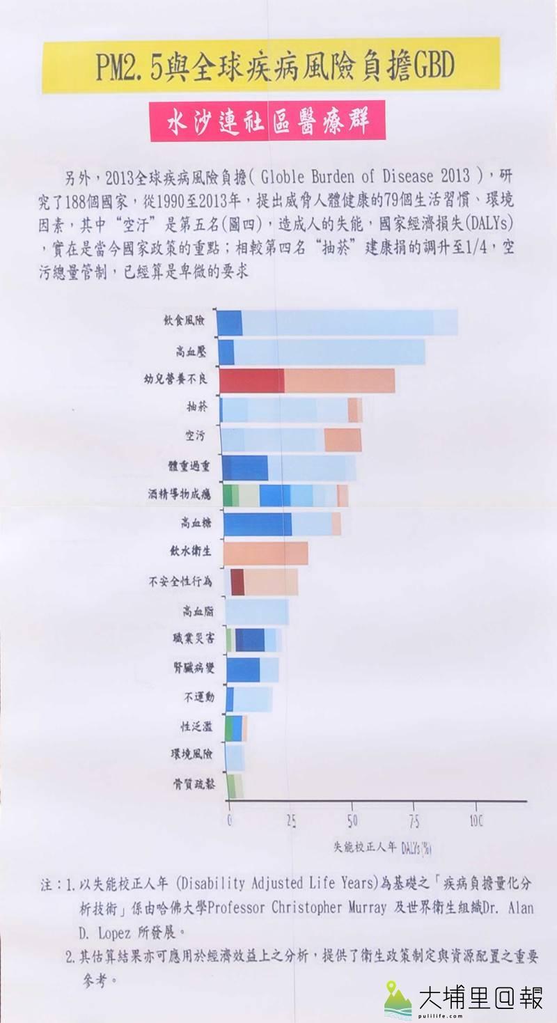 PM2.5空汙與全球疾病風險負擔圖表。(圖/水沙連社區醫療群提供)