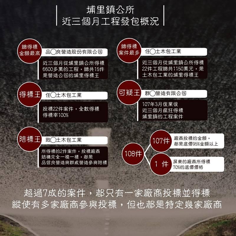 埔里鎮公所近三個月工程發包概況,埔里鎮民代表何惠娟從政府公開採購資料發現多項疑點。